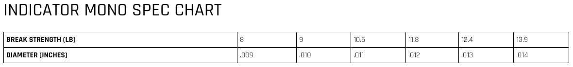 "011/"" // 10.5lb Bi-Colour Red//Yellow 50ft Cortland Indicator Mono"